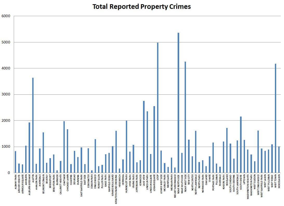total-property-crimes