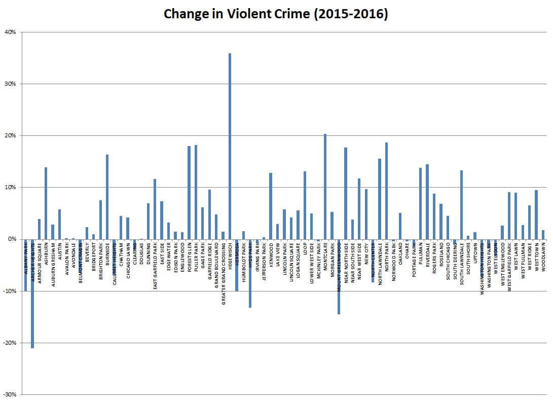 Change violent crime in Chicago from 2015 to 2016