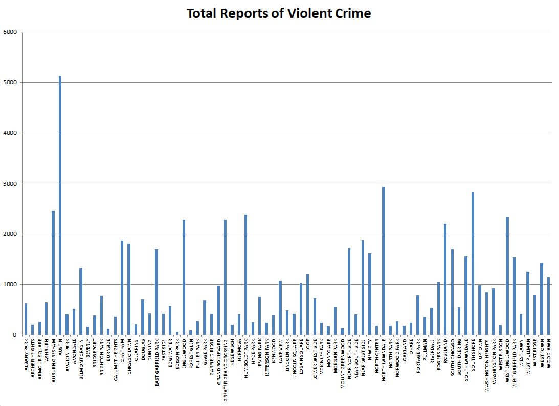 Total reports if violent crimes in Chicago