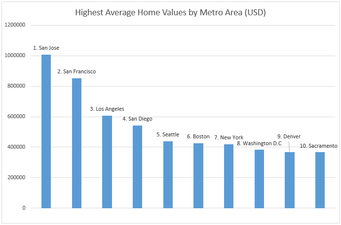 Highest average home values by metro area