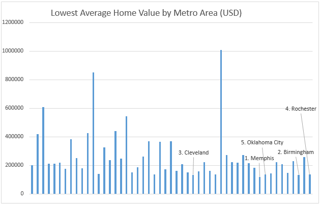 Lowest average home value by metro area