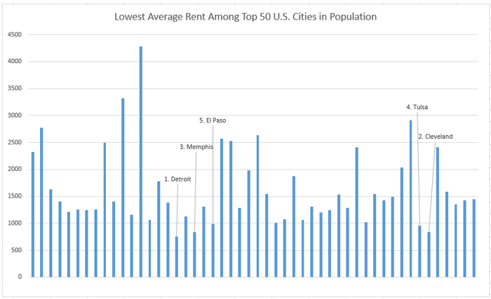 Lowest average rent among top 50 U.S cities in population
