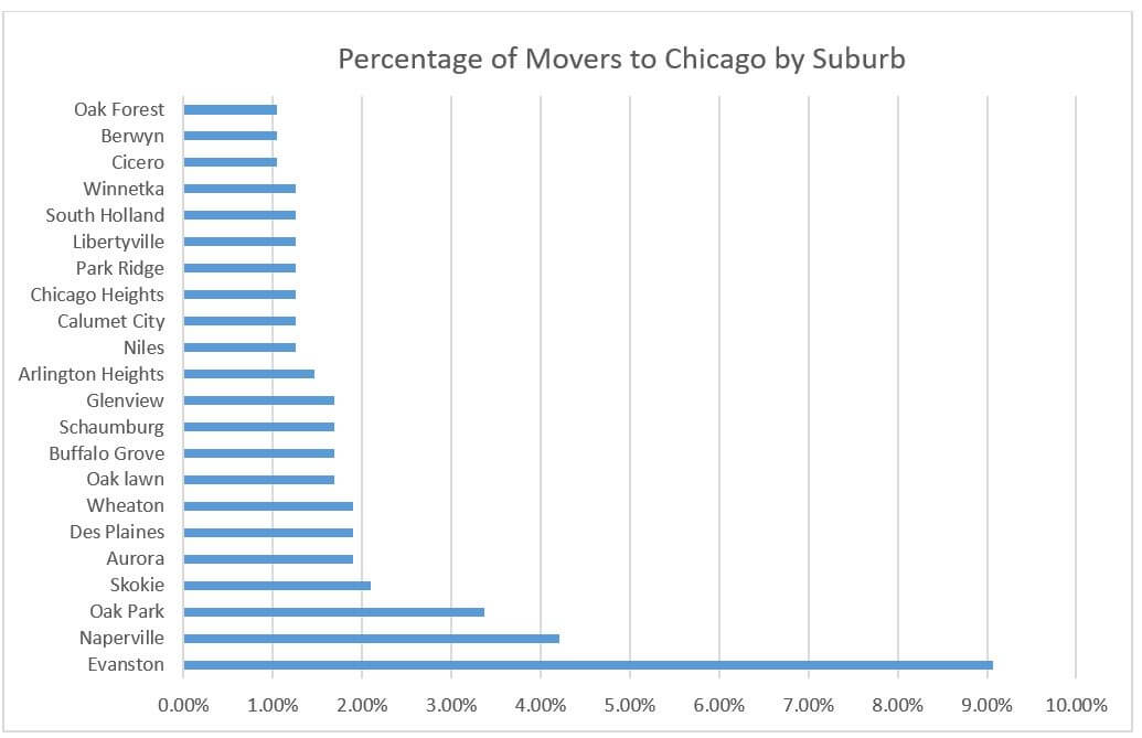 Percentage of movers to Chicago by suburbs